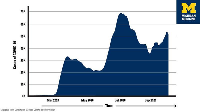 Michigan Medicine COVID-19 curve