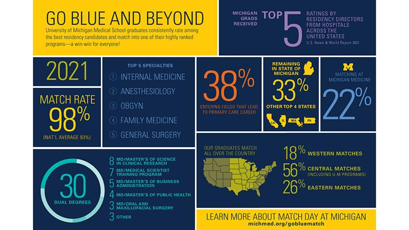 Go Blue and Beyond graphic