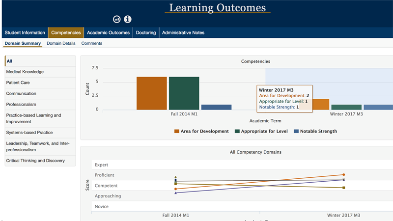 Learning Outcomes dashboard