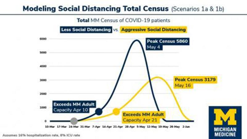 Modeling Social Distancing Total Census