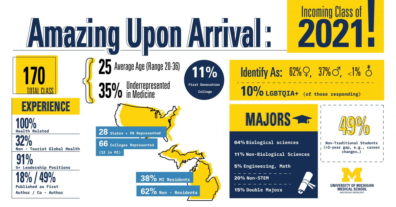 Admitted Class Infographic