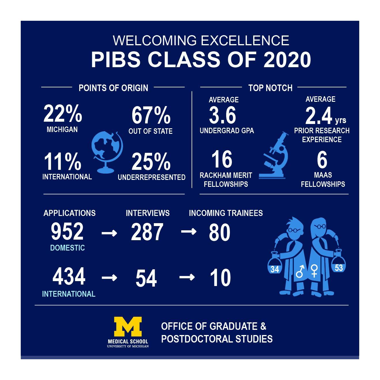 PIBS infographic