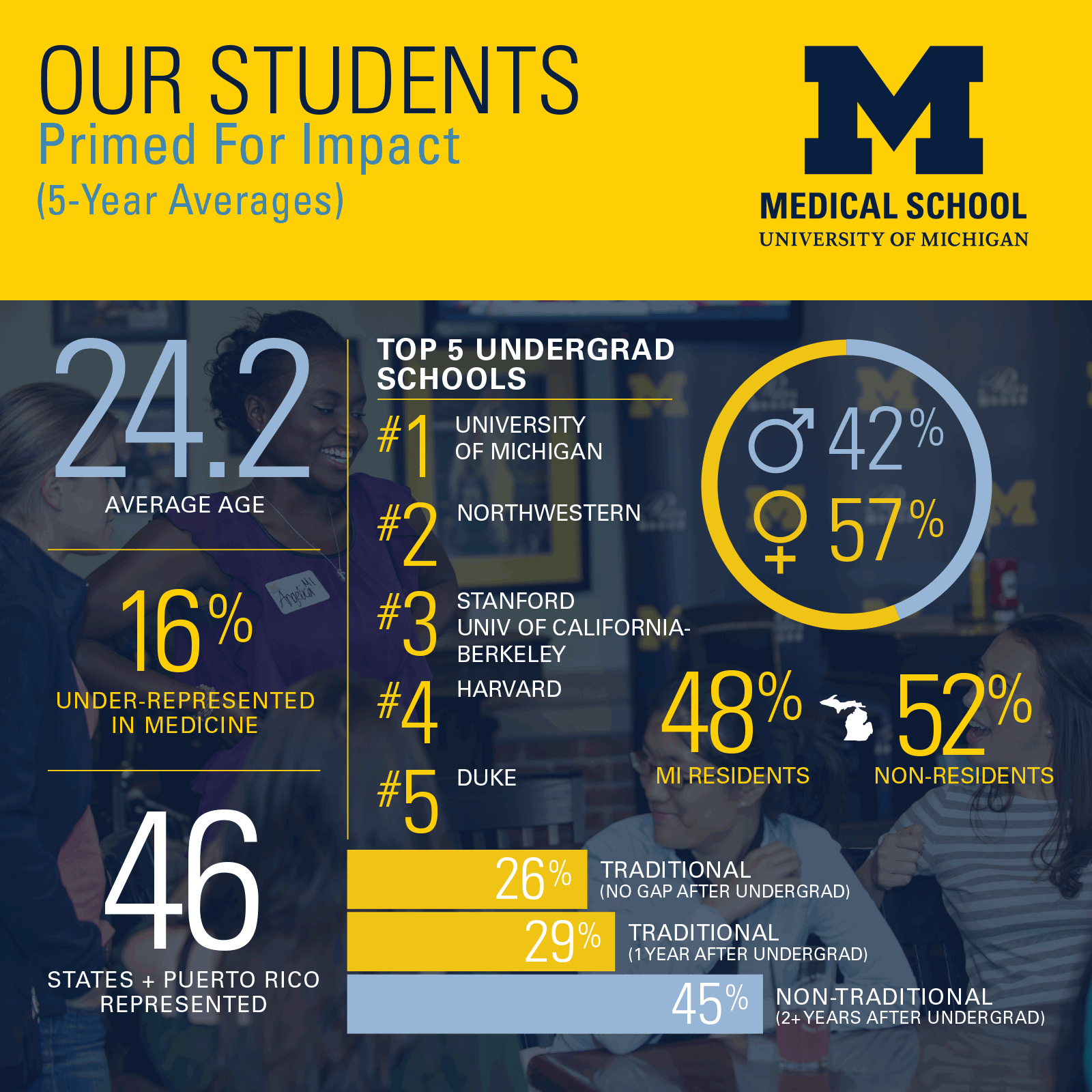 Medical Schools In Michigan >> Students Faculty University Of Michigan Medical School