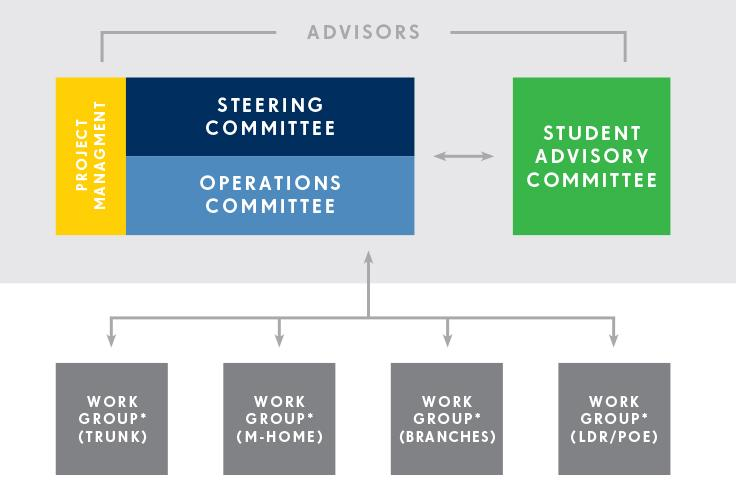 Curriculum Strategic Planning Governance Model infographic