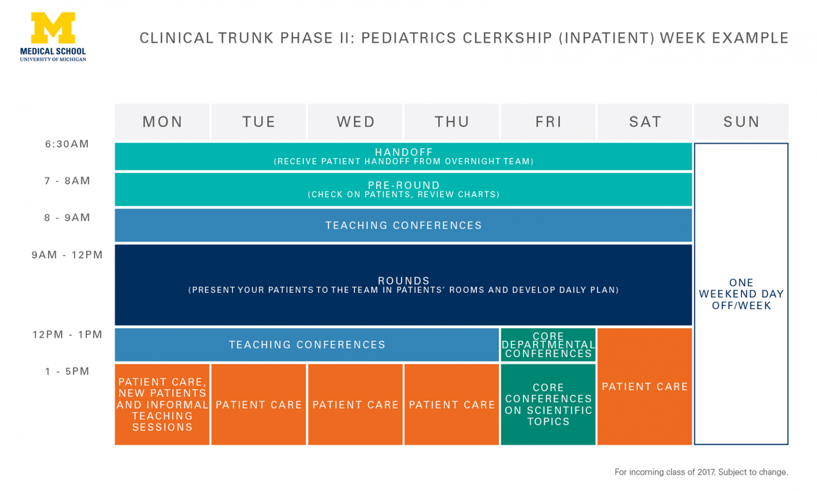 M.D. clinical trunk curricular diagram showing a 1-week inpatient schedule