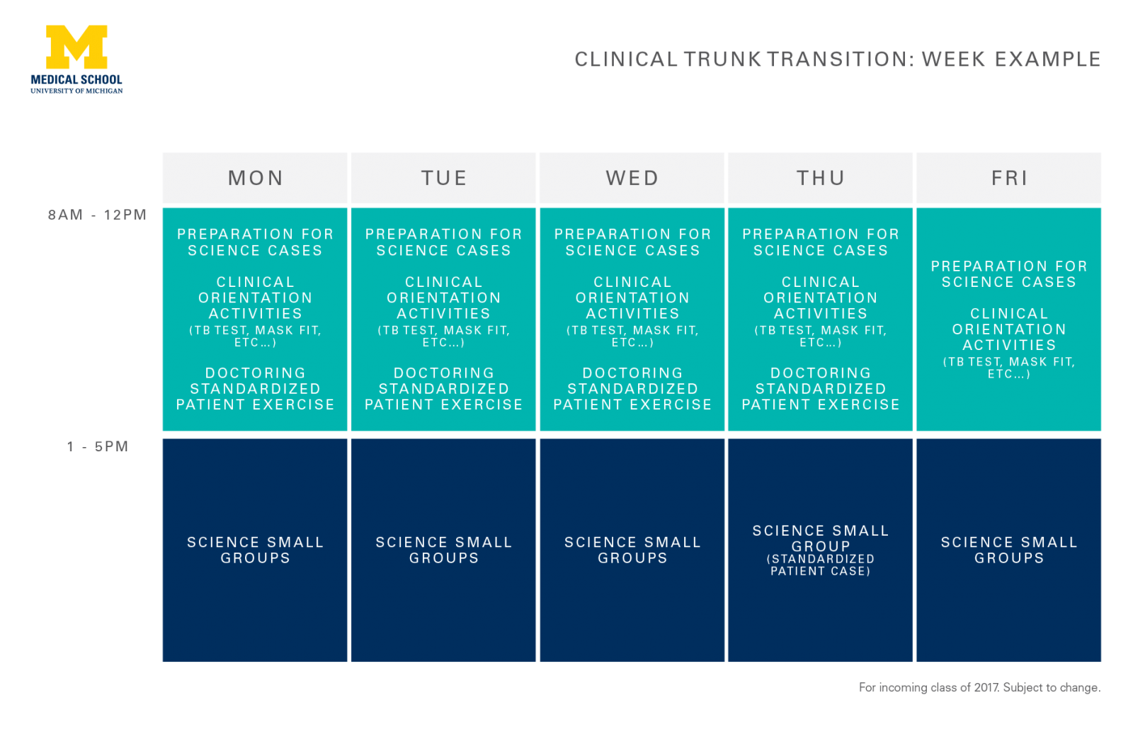 M.D. clinical trunk curricular diagram showing a 1-week schedule