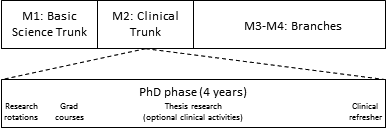 MSTP curriculum graphic