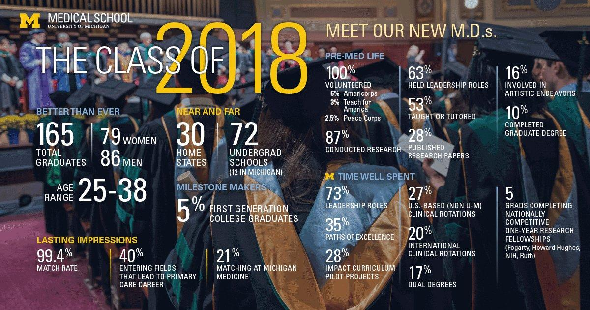 2018 U-M Medical School Class of 2018 infographic
