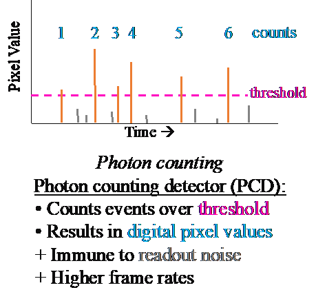 X-ray Photon Counting Backplane Research 1R