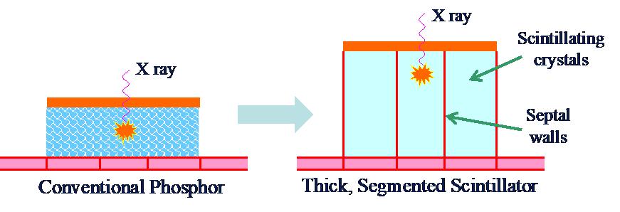 Segmented Scintillator Research 1