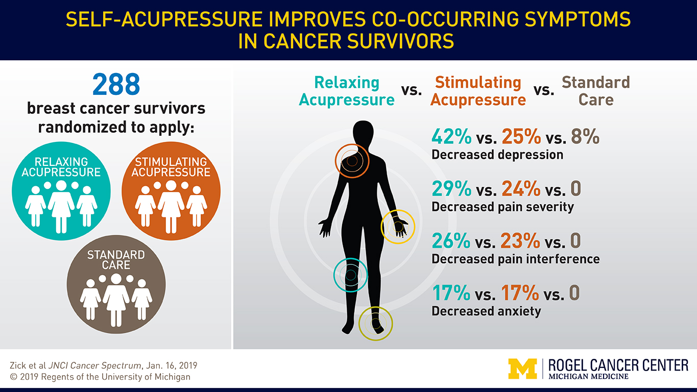 visual abstract suzanna zick article in jnci cancer spectrum self acupressure improves co-occurring symptoms in cancer care