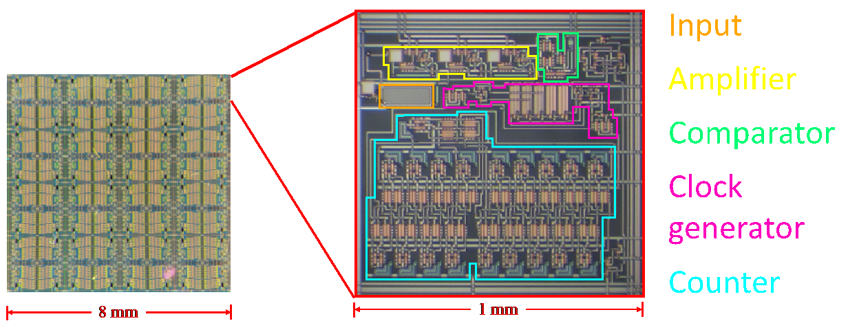 X-ray Photon Counting Backplane Research B
