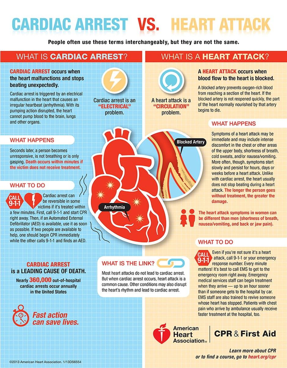 Eroca Study Emergency Medicine Michigan Medicine University Of