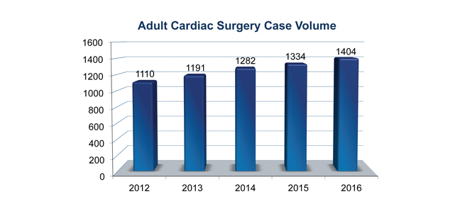 2016 Adult Cardiac Surgery Volume