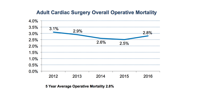 2016 Adult Overall Operations Mortality for U-M Cardiac Surgery