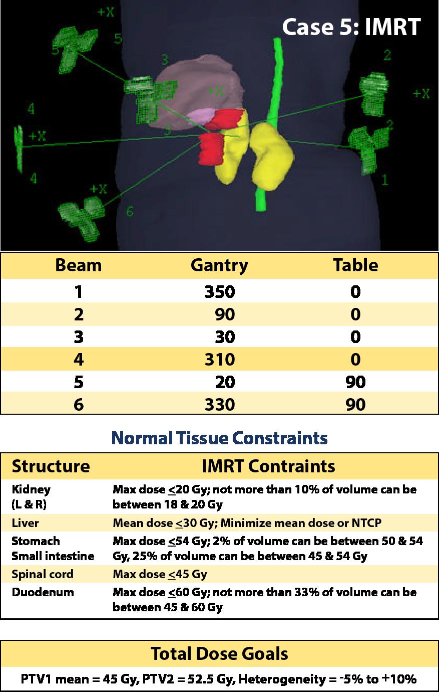 Case 5, IMRT planning parameters