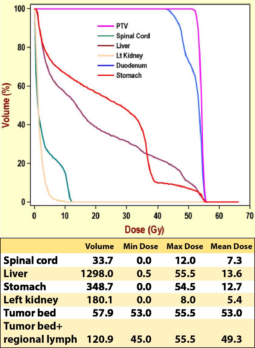 Case 5, 3-D dose statistics