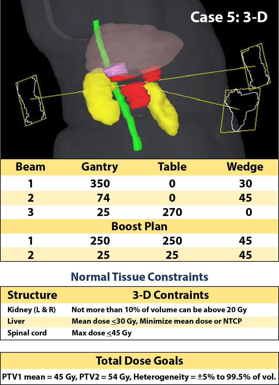 Case 5, 3-D planning parameters