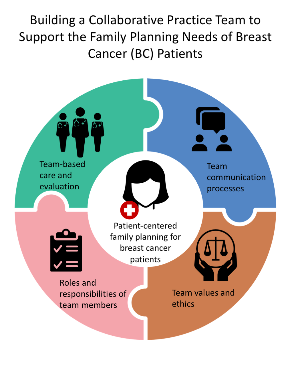 Building a Collaborative Practice Team to Support the Family Planning Needs of Breast Cancer (BC) Patients