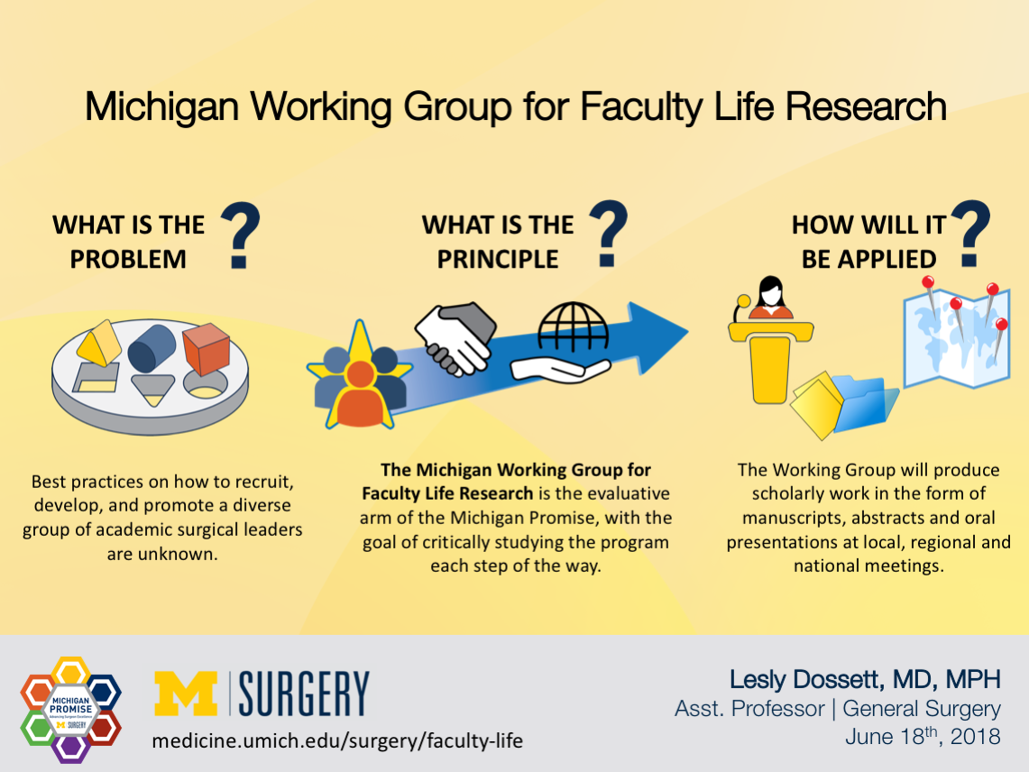 Visual Abstract for Dr. Dossett's blog post on the Michigan Working Group for Faculty Life Research