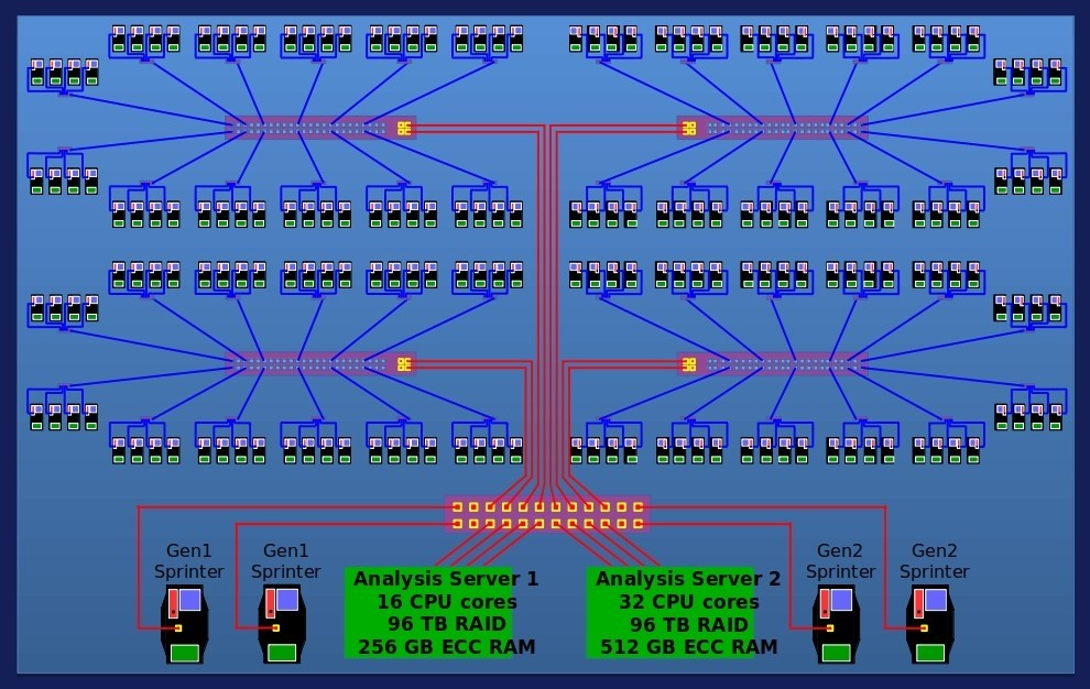 Facilities and Resources Computer Simulation