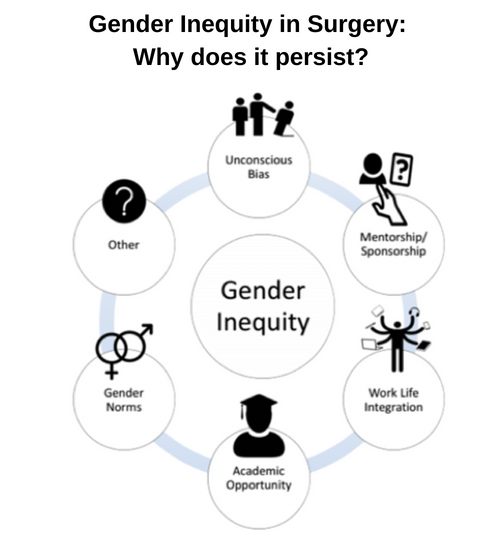 Gender Inequity in Surgery: Why does it persist?