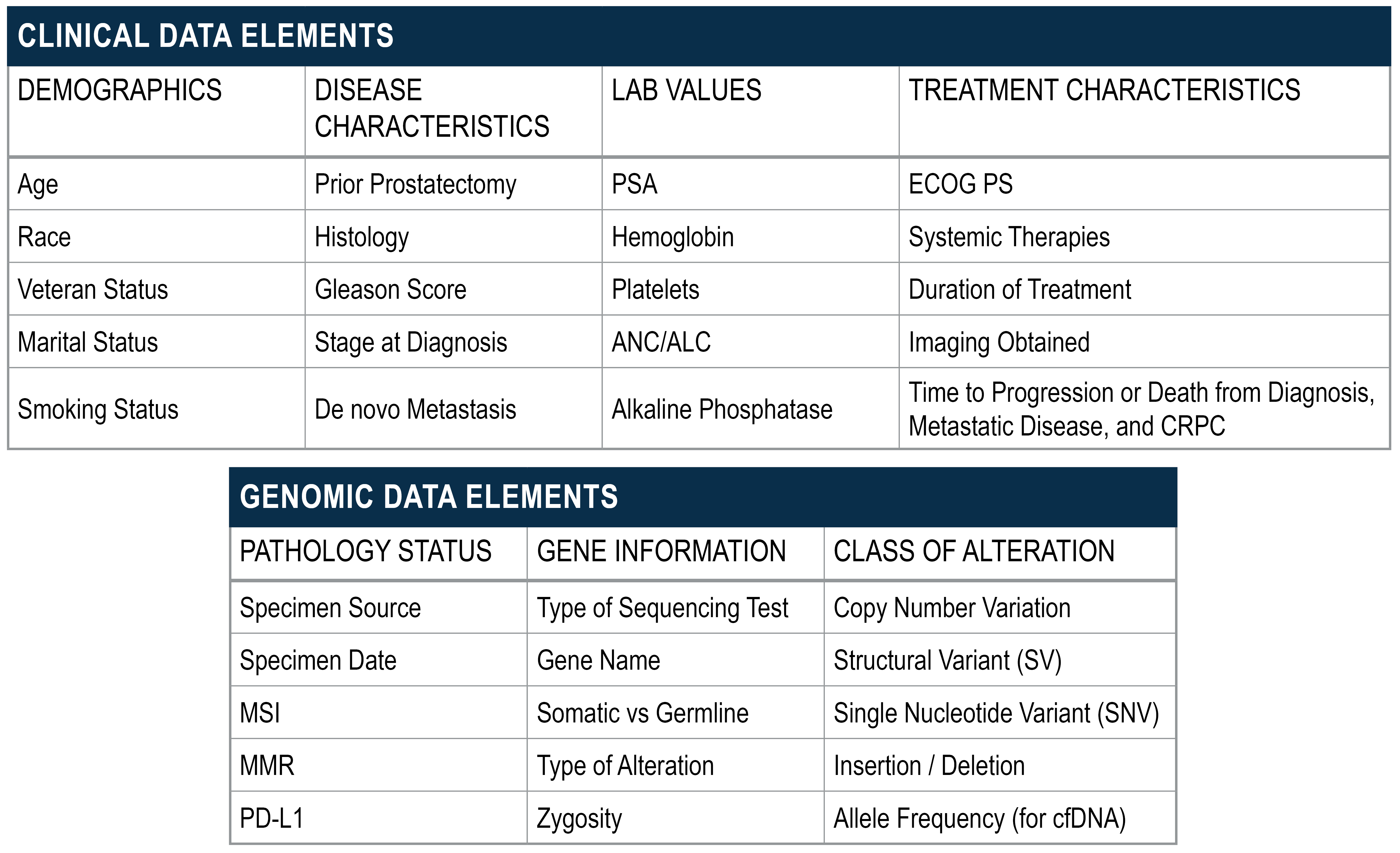 Clinical and Genomic Data Elements