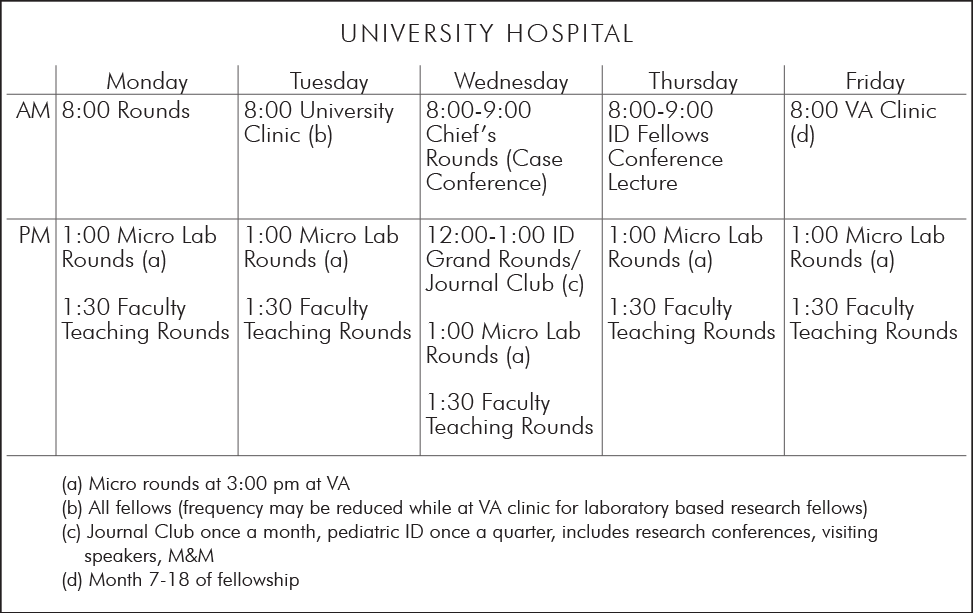 U-M Infectious Diseases Fellow Rotation Schedule