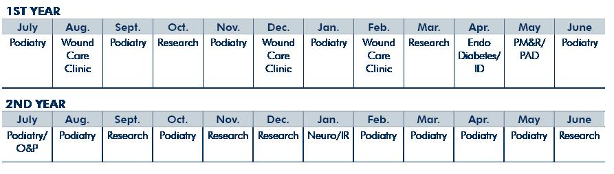 U-M Podiatry Fellowship Rotation Schedule
