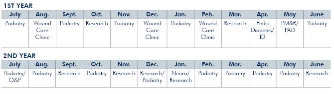 Fellowship Rotation Schedule