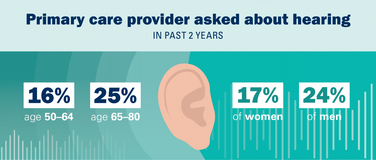 Only 16% of adults age 50-64 had been asked by their primary care provider about their hearing health in the past two years. 25% of those age 65 to 80 had been asked. 17% of women and 24% of men
