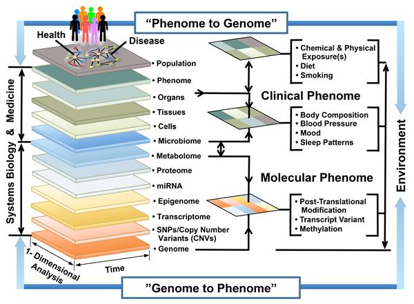 Phenome to Genome Image