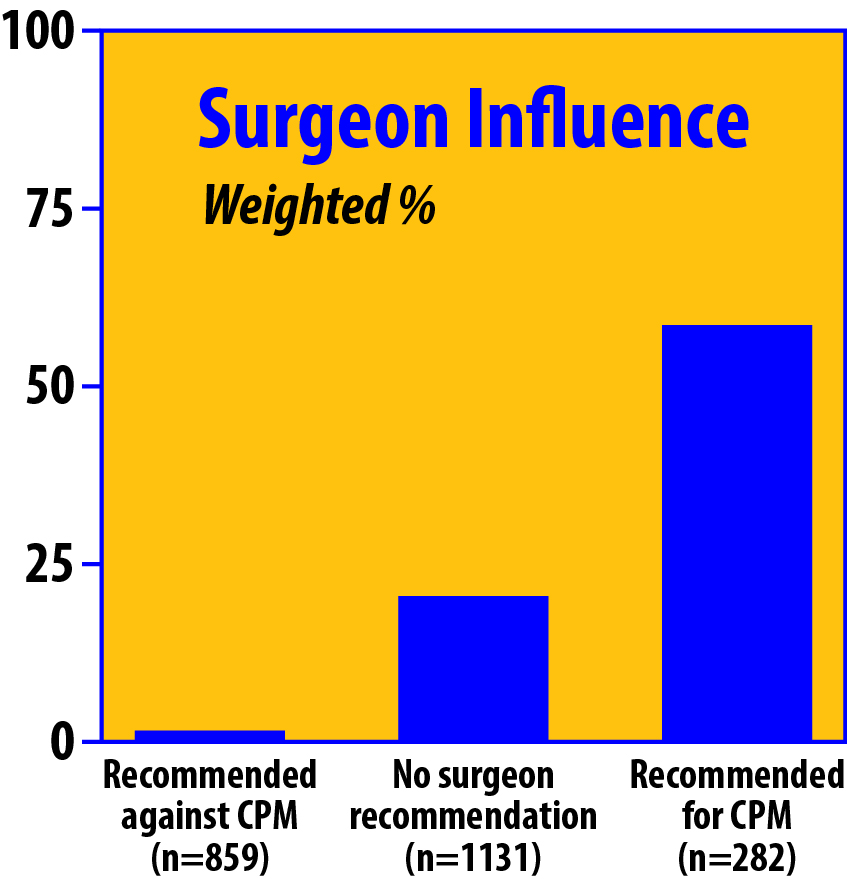 Surgeon Influence on CPM