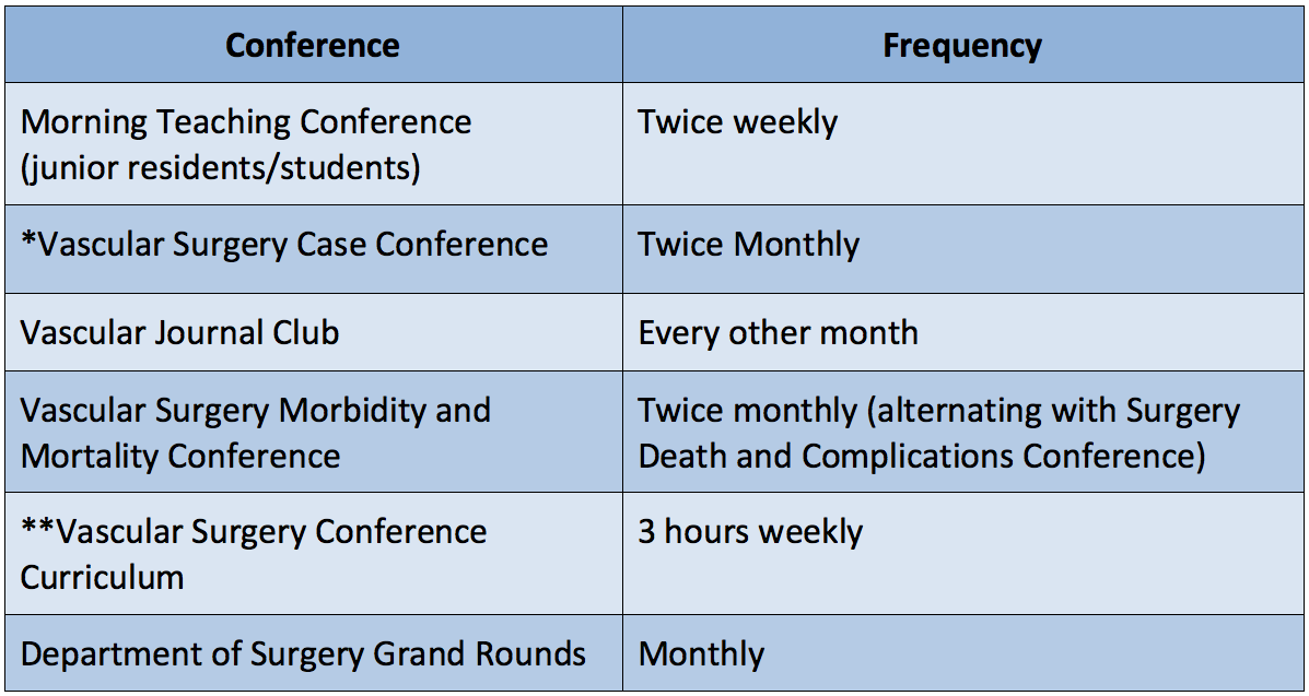 Vascular Surgery Conferences and Frequency Table