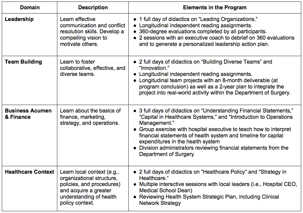 Curriculum of the University of Michigan Department of Surgery Leadership Development Program