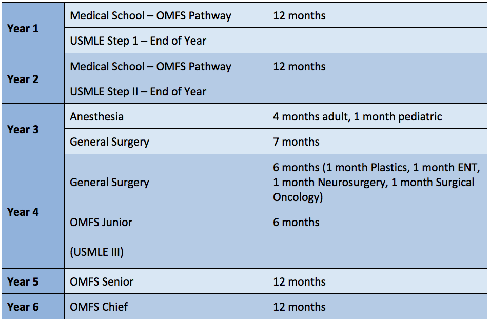 Oral & Maxillofacial Surgery Residency Curriculum