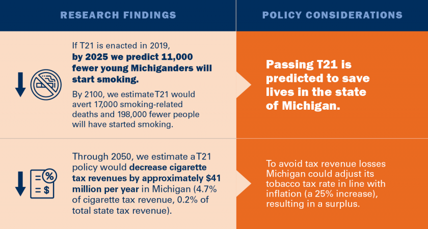 Research findings: If T21 is enacted in 2019, by 2025 we predict 11,000 fewer young Michiganders will start smoking. Policy Considerations: Passing  T21 is predicted to save lives in the state of Michigan. Through 2050, we estimate a T21 policy would decr