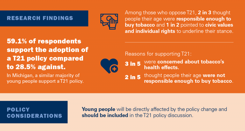 Research findings 59.1% of respondents support the adoption of a T21 policy compared to 28.5% against. In Michigan, a similar majority of young people support a T21 policy. Among those who oppose T21, 2 in 3 thought people their age were responsible enoug