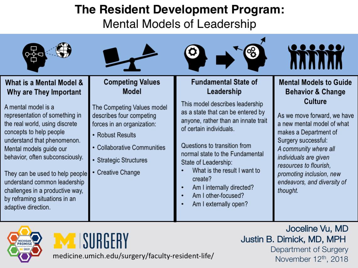 Visual Abstract for Resident Development Program Mental Models blog post