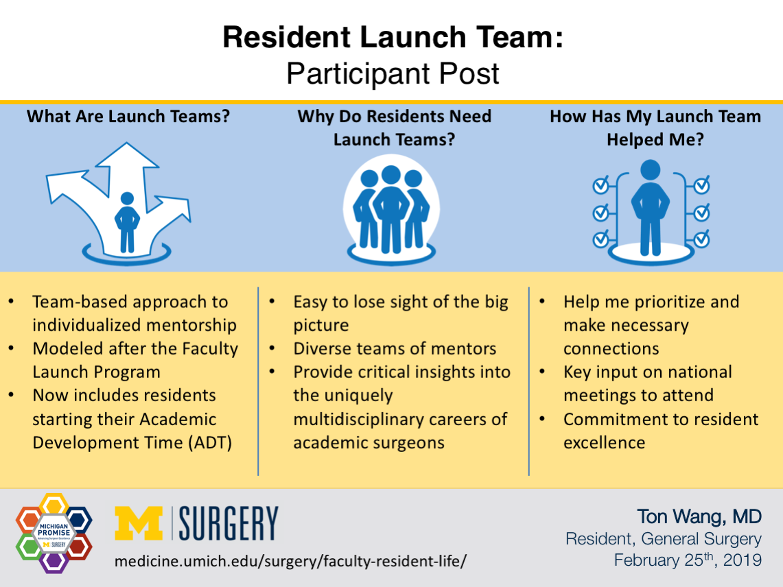 Visual Abstract for Resident Launch Program: Participant Post
