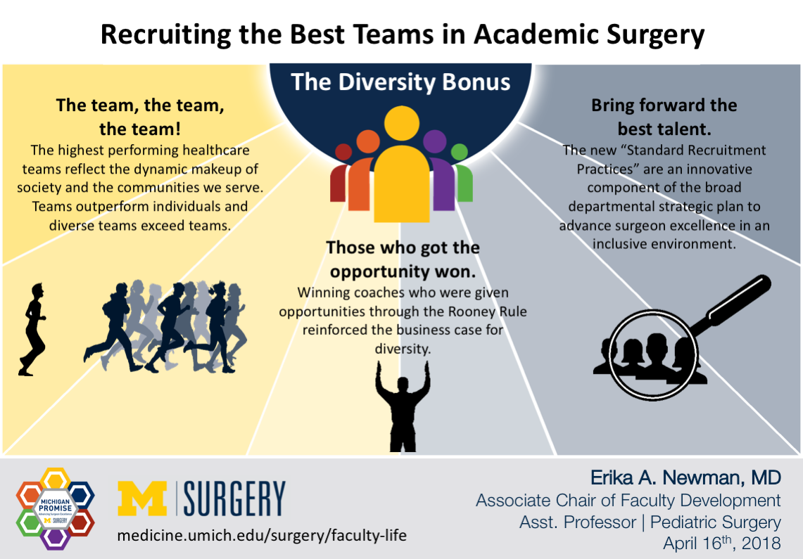 Visual Abstract for Dr. Newman's blog post on Recruiting the Best Teams in Academic Surgery