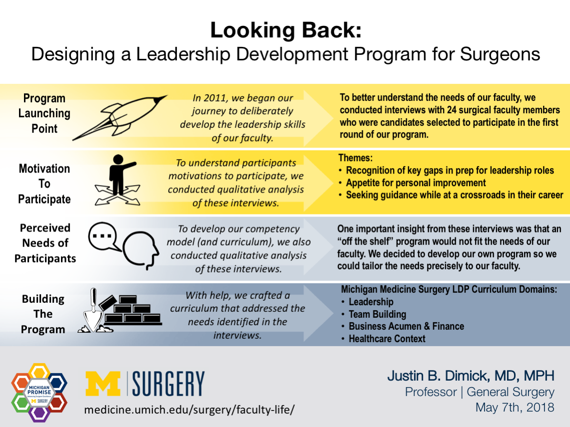 Visual Abstract for Dr. Dimick's blog post on Looking Back: Designing a Leadership Development Course for Surgeons