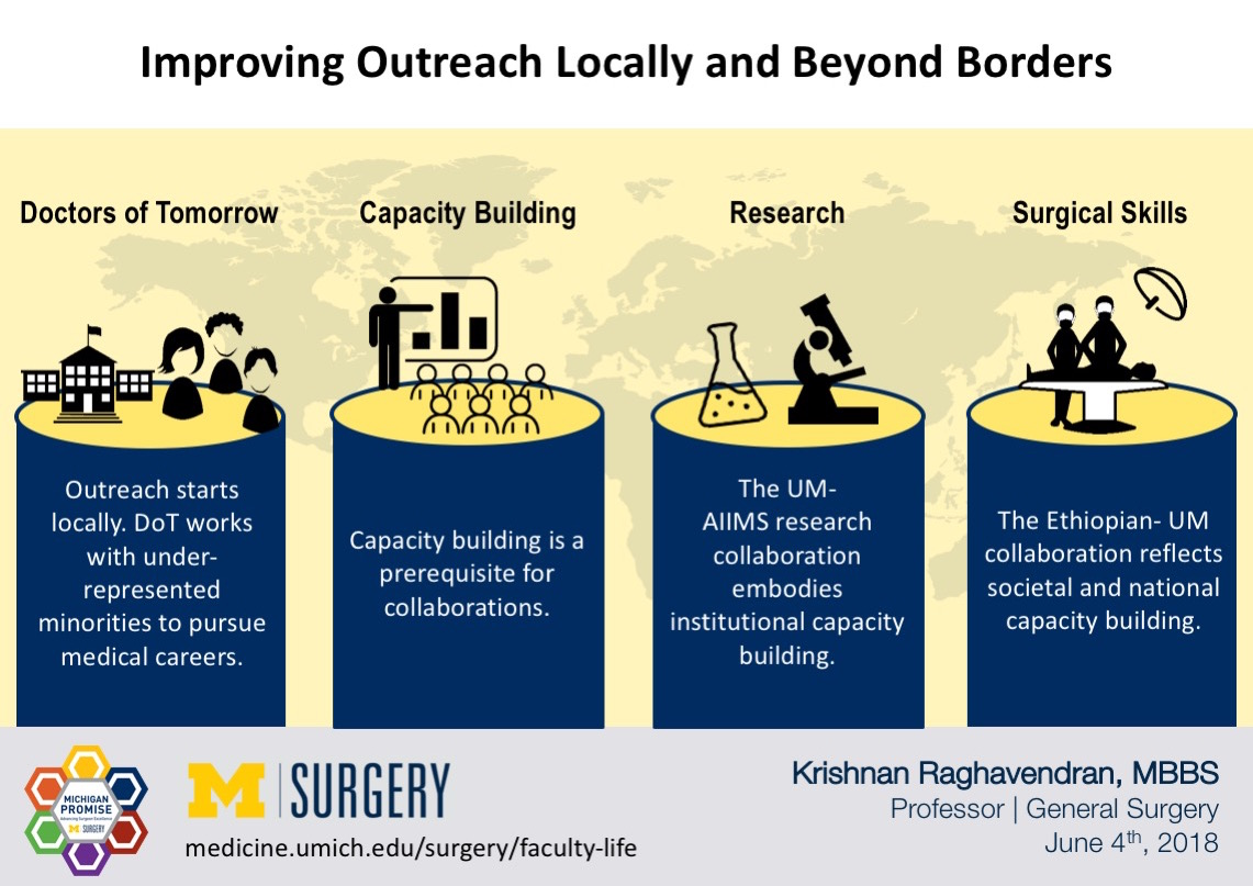 Visual Abstract for Dr. Raghavendran's blog post on Local and Global Outreach