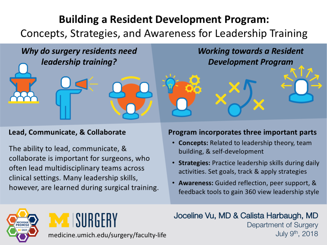 "Visual Abstract for ""Building a Resident Development Program: Concepts, Strategies, and Awareness for Leadership Training"""