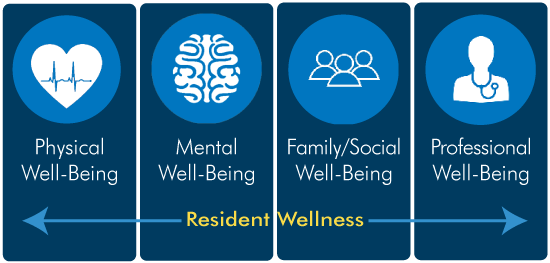 U-M Internal Medicine Wellness