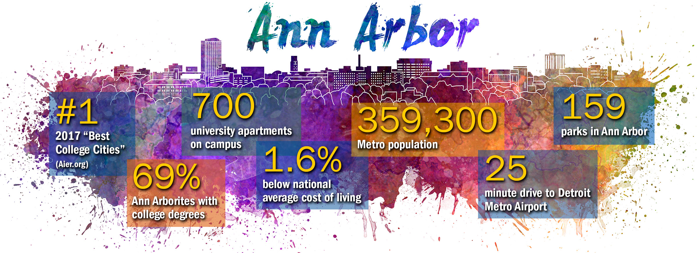 Ann Arbor rankings infographic