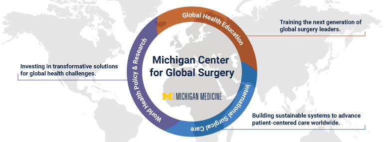Michigan Center for Global Surgery graphic showing the focus on Global Health Education, International Surgical Care, and World Health Policy and Research.