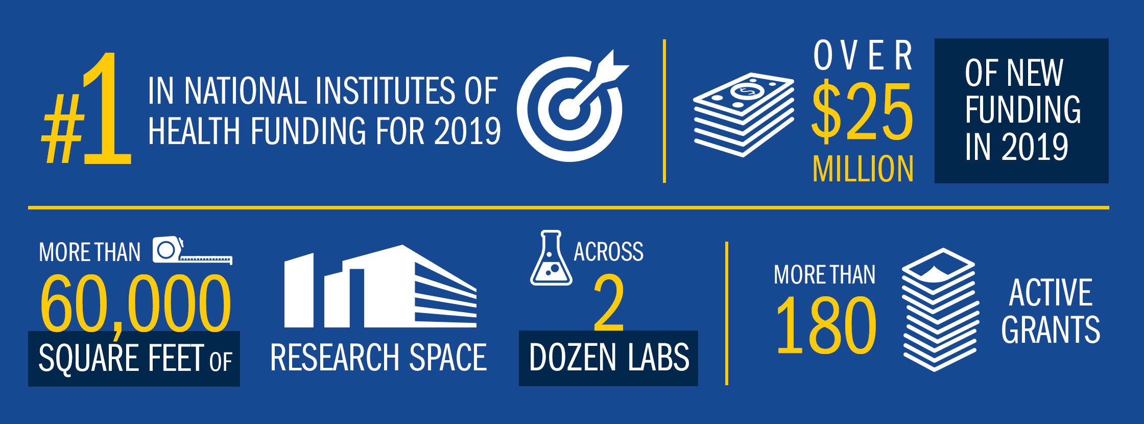 #1 in National Institutes of Health Funding for 2019; Over $25 million of new funding in 2019; More than 60,000 square feet of research space across 2 dozen labs; more than 180 active grants