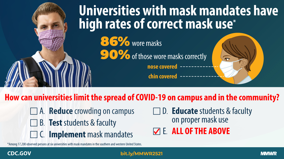 Universities with mask mandates have high rates of correct mask use 86% wore masks 90% of those wore masks correctly,  with nose and chin covered. bit.ly/MMWR2521 CDC.GOV MMWR image of young man with backpack wearing cloth face mask correctly