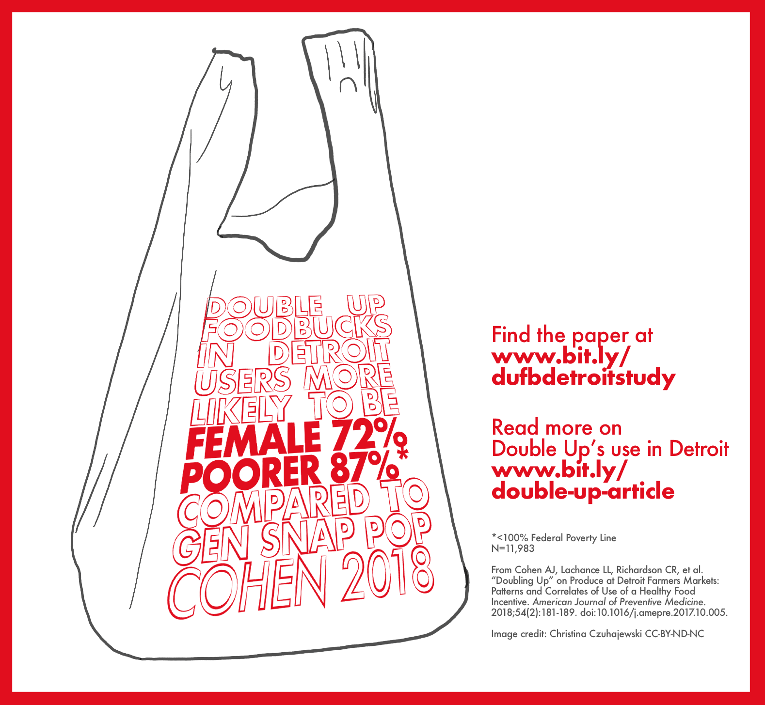 image of plastic bag with infographic text: double up fooducks in detroit users more likely to be female pooer compared to gen snap pop cohen 2018